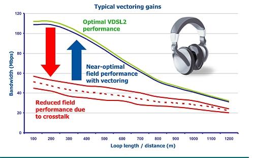 Alcatel-Lucent Raises VDSL2 Speeds With Vectoring Technology