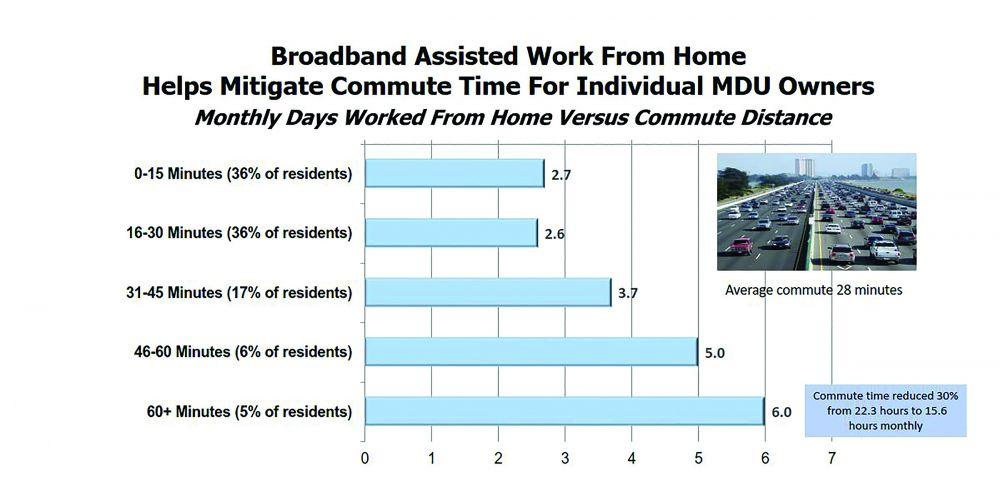 Broadband Assisted Work From Home Helps Mitigate Commute Time For Individual MDU Owners