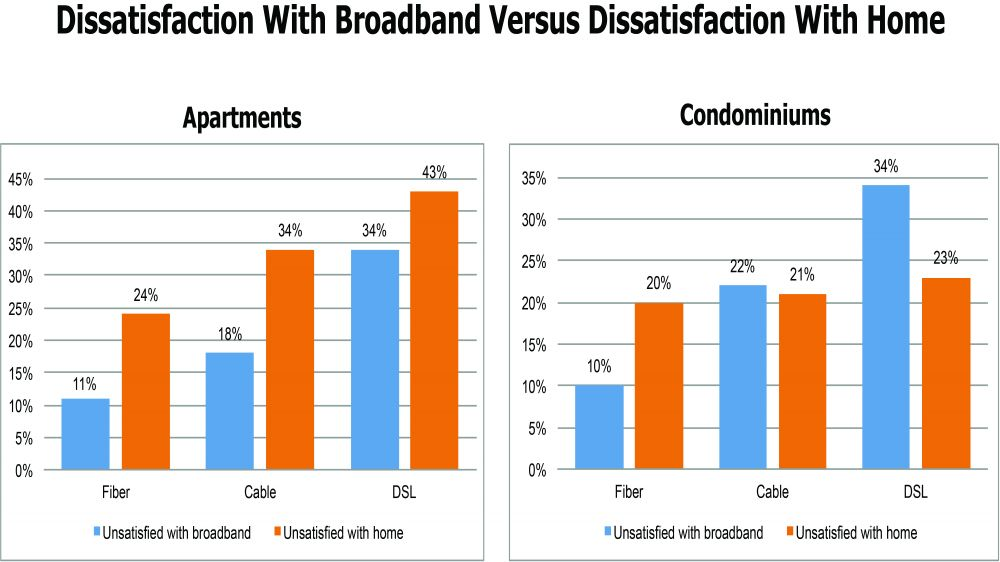 Dissatisfaction With Broadband Versus Dissatisfaction With Home
