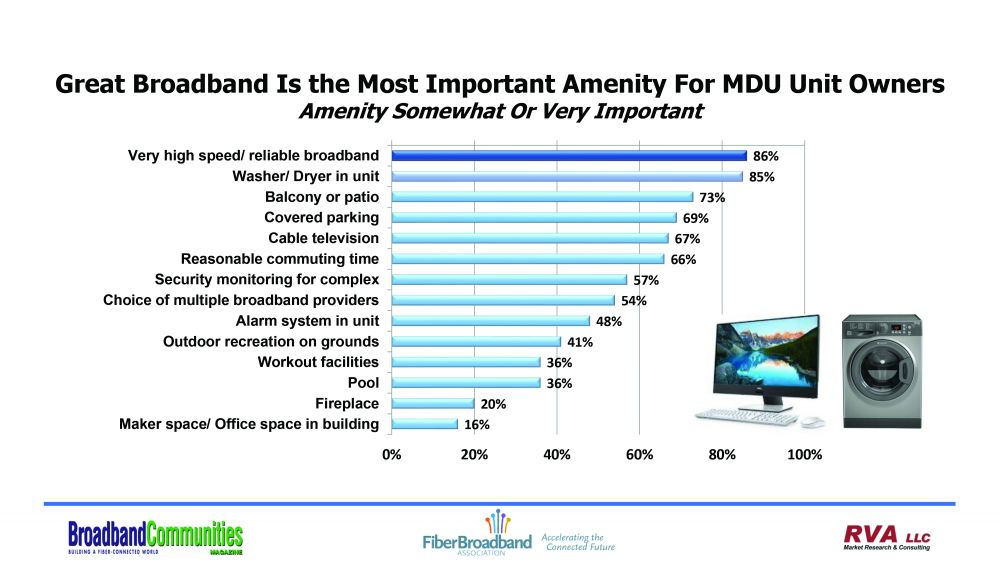 Great Broadband Is the Most Important Amenity For MDU Unit Owners