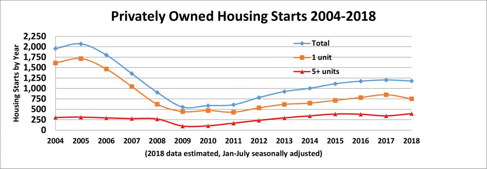 Privately Owned Housing Starts 2004-2018