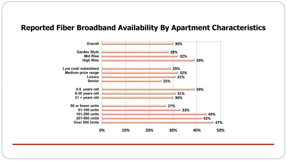 Reported Fiber Broadband Availability By Apartment Characteristics