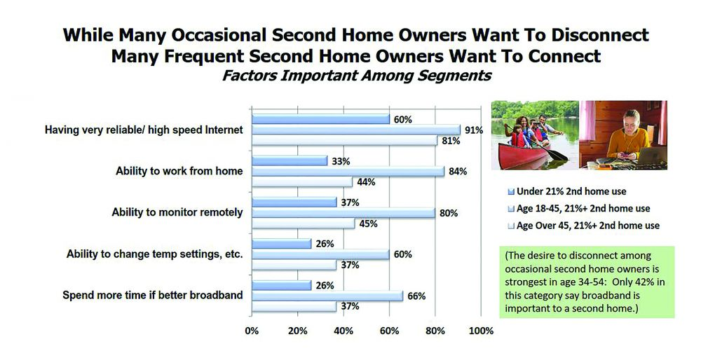 While Many Occasional Second Home Owners Want To Disconnect Many Frequent Second Home Owners Want To Connect