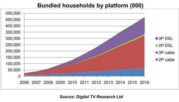 Growth in double-play and triple-play subscriptions
