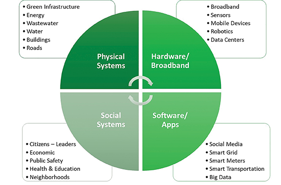 Components of Smart Cities