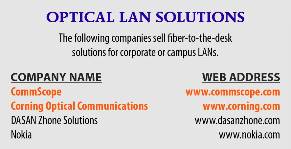 OPTICAL LAN SOLUTIONS