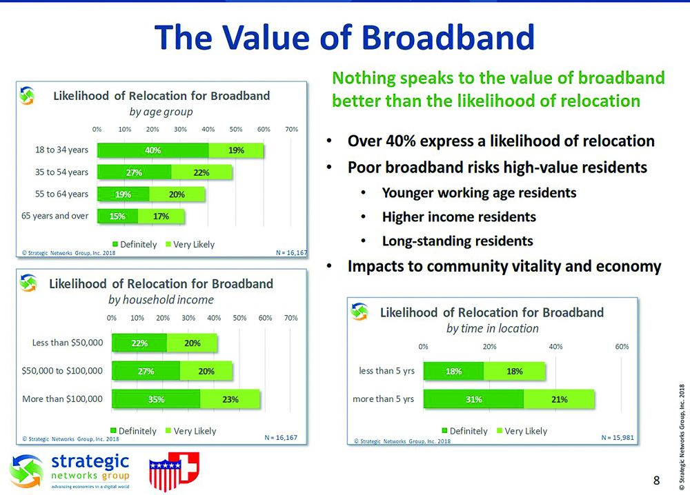The Value of Broadband